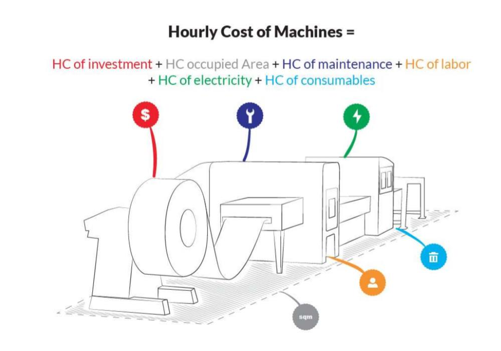How to quickly calculate the hourly cost and rate of machines and sheet metal processing lines